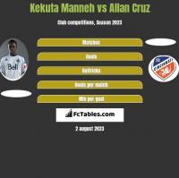 Kekuta Manneh vs Allan Cruz h2h player stats