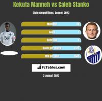 Kekuta Manneh vs Caleb Stanko h2h player stats