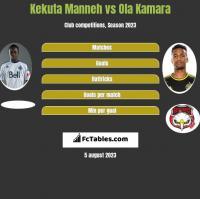 Kekuta Manneh vs Ola Kamara h2h player stats