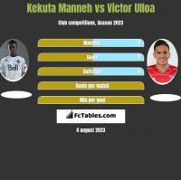 Kekuta Manneh vs Victor Ulloa h2h player stats