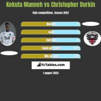 Kekuta Manneh vs Christopher Durkin h2h player stats