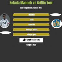 Kekuta Manneh vs Griffin Yow h2h player stats