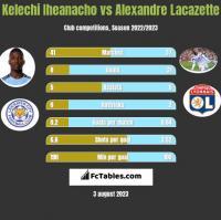 Kelechi Iheanacho vs Alexandre Lacazette h2h player stats