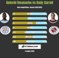 Kelechi Iheanacho vs Andy Carroll h2h player stats