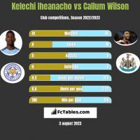 Kelechi Iheanacho vs Callum Wilson h2h player stats
