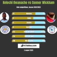 Kelechi Iheanacho vs Connor Wickham h2h player stats