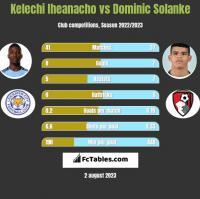 Kelechi Iheanacho vs Dominic Solanke h2h player stats