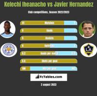 Kelechi Iheanacho vs Javier Hernandez h2h player stats