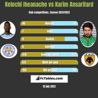 Kelechi Iheanacho vs Karim Ansarifard h2h player stats