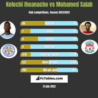 Kelechi Iheanacho vs Mohamed Salah h2h player stats