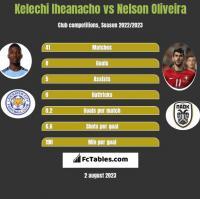 Kelechi Iheanacho vs Nelson Oliveira h2h player stats