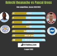 Kelechi Iheanacho vs Pascal Gross h2h player stats