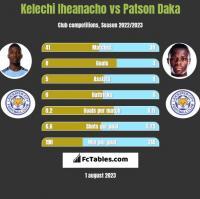 Kelechi Iheanacho vs Patson Daka h2h player stats
