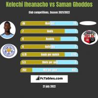 Kelechi Iheanacho vs Saman Ghoddos h2h player stats