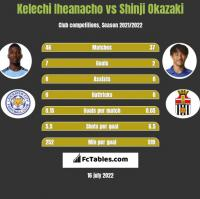 Kelechi Iheanacho vs Shinji Okazaki h2h player stats