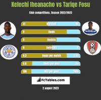 Kelechi Iheanacho vs Tariqe Fosu h2h player stats