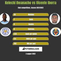 Kelechi Iheanacho vs Vicente Iborra h2h player stats