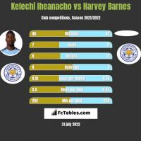 Kelechi Iheanacho vs Harvey Barnes h2h player stats