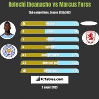 Kelechi Iheanacho vs Marcus Forss h2h player stats