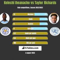 Kelechi Iheanacho vs Taylor Richards h2h player stats