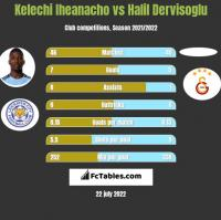 Kelechi Iheanacho vs Halil Dervisoglu h2h player stats