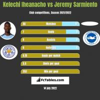 Kelechi Iheanacho vs Jeremy Sarmiento h2h player stats