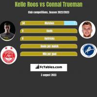 Kelle Roos vs Connal Trueman h2h player stats