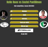 Kelle Roos vs Costel Pantilimon h2h player stats