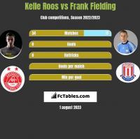 Kelle Roos vs Frank Fielding h2h player stats