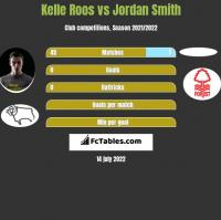 Kelle Roos vs Jordan Smith h2h player stats