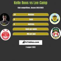 Kelle Roos vs Lee Camp h2h player stats