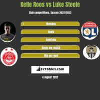 Kelle Roos vs Luke Steele h2h player stats