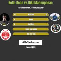 Kelle Roos vs Niki Maeenpaeae h2h player stats