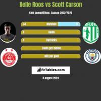 Kelle Roos vs Scott Carson h2h player stats