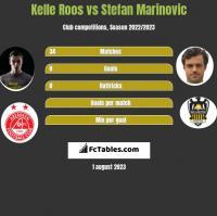 Kelle Roos vs Stefan Marinovic h2h player stats
