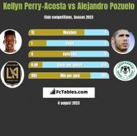 Kellyn Perry-Acosta vs Alejandro Pozuelo h2h player stats