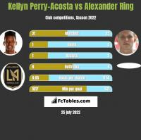 Kellyn Perry-Acosta vs Alexander Ring h2h player stats