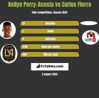 Kellyn Perry-Acosta vs Carlos Fierro h2h player stats