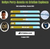 Kellyn Perry-Acosta vs Cristian Espinoza h2h player stats