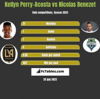 Kellyn Perry-Acosta vs Nicolas Benezet h2h player stats