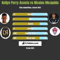 Kellyn Perry-Acosta vs Nicolas Mezquida h2h player stats