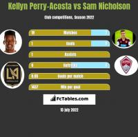Kellyn Perry-Acosta vs Sam Nicholson h2h player stats