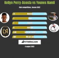 Kellyn Perry-Acosta vs Younes Namli h2h player stats