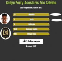 Kellyn Perry-Acosta vs Eric Calvillo h2h player stats