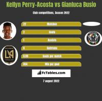 Kellyn Perry-Acosta vs Gianluca Busio h2h player stats