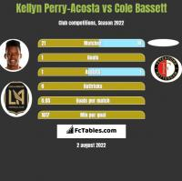 Kellyn Perry-Acosta vs Cole Bassett h2h player stats