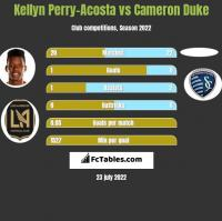 Kellyn Perry-Acosta vs Cameron Duke h2h player stats