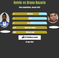 Kelvin vs Bruno Nazario h2h player stats
