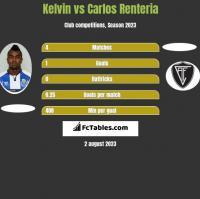 Kelvin vs Carlos Renteria h2h player stats