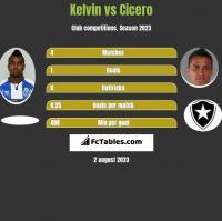 Kelvin vs Cicero h2h player stats